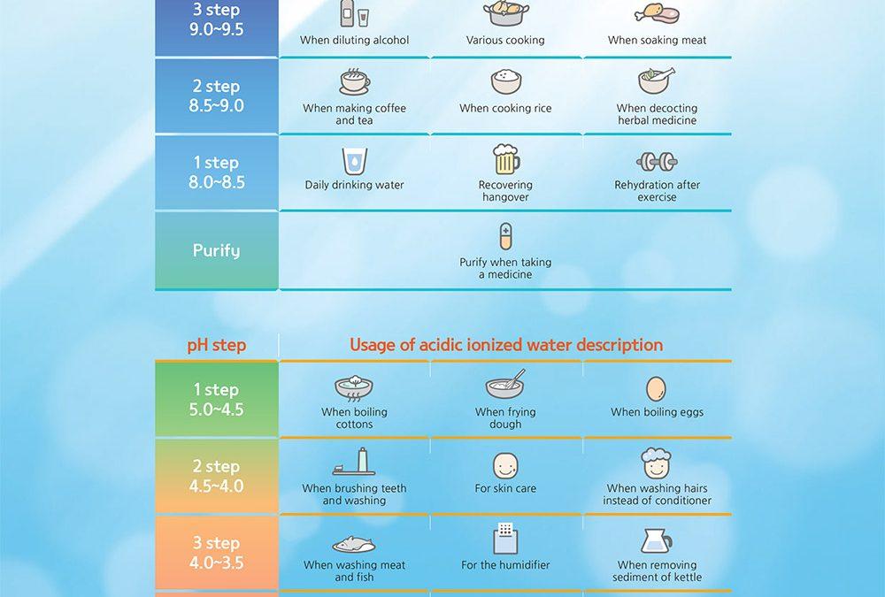 Използване на водата според pH